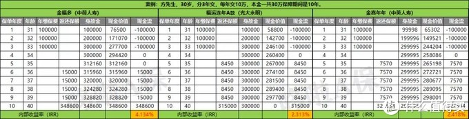 中荷金福多年金,利率4.025%,但有1个缺点!