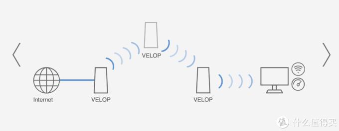 布局未来,无缝漫游:Mesh+WiFi6全都有的Linksys MX5300