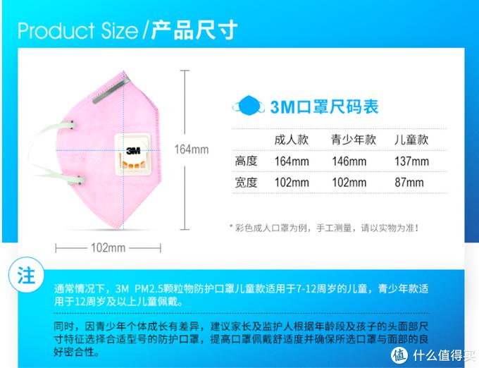 3M在售口罩选购指南