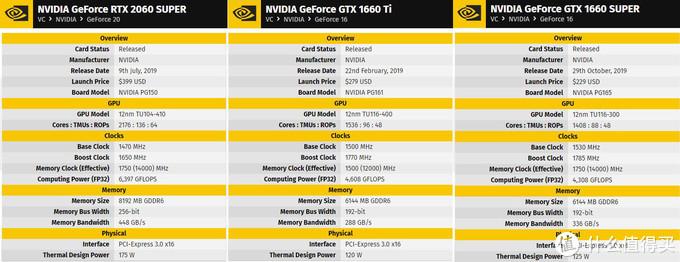 一篇关于:NV_RTX2060和AMD_RX5600XT 的购买意见书!