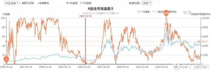 采用温度计方式给A股市场做估值(百川转债、麦米转债上市)