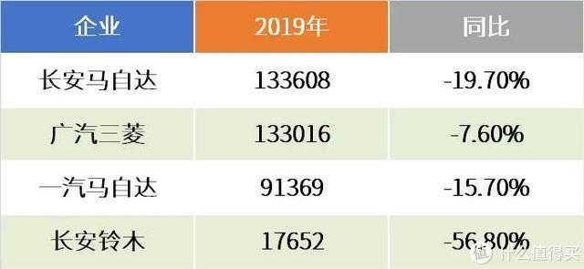 马自达/三菱/铃木:三线们的徘徊|日系年终报告(4)