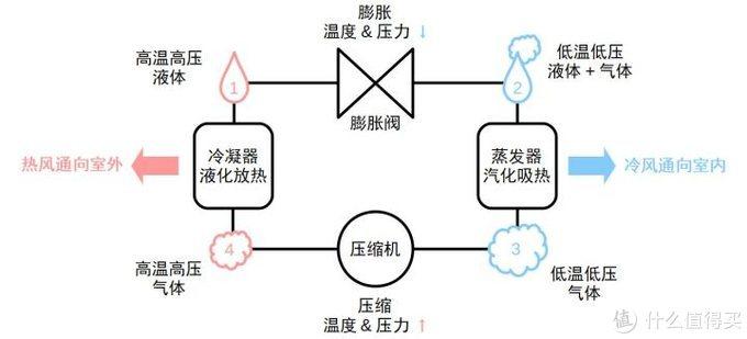 制热时的冷媒循环