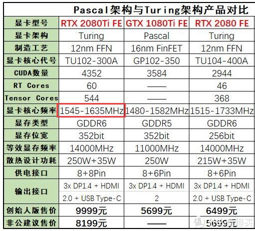 对比RTX 2080Ti FE公版的频率,同样是1545MHz
