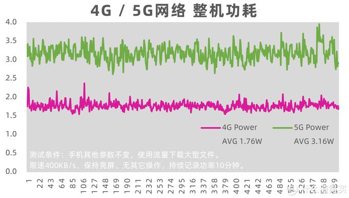 5G/4G功耗对比