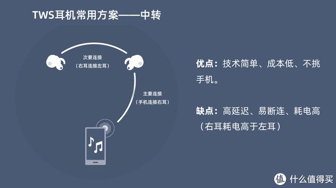 常用的TWS转发方案