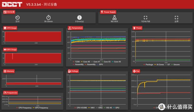 这是那个¥115元买入的额定400W全模组电源的测试结果,咱也看不懂,条友们来判断下吧