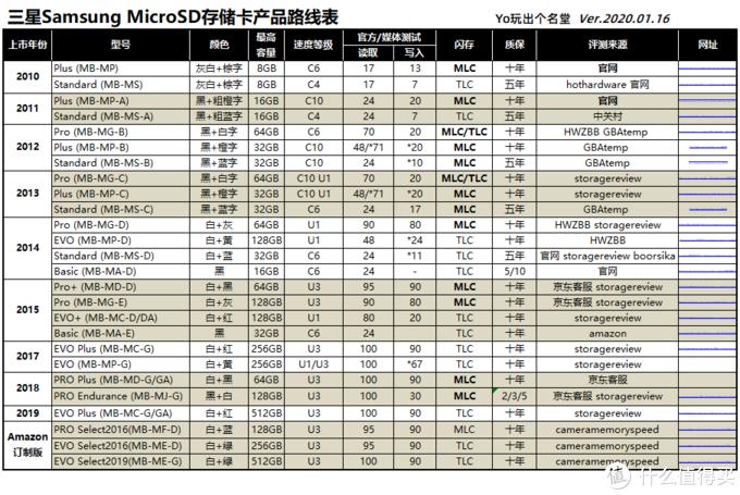 MicroSD·TF卡终极探秘·MLC颗粒之谜 1 三星篇