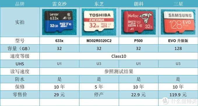 白菜价的雷克沙633x存储卡,它究竟香不香?附四款平价MicroSD卡对比评测