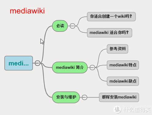 知识管理系统-mediawiki 及 群晖安装教程