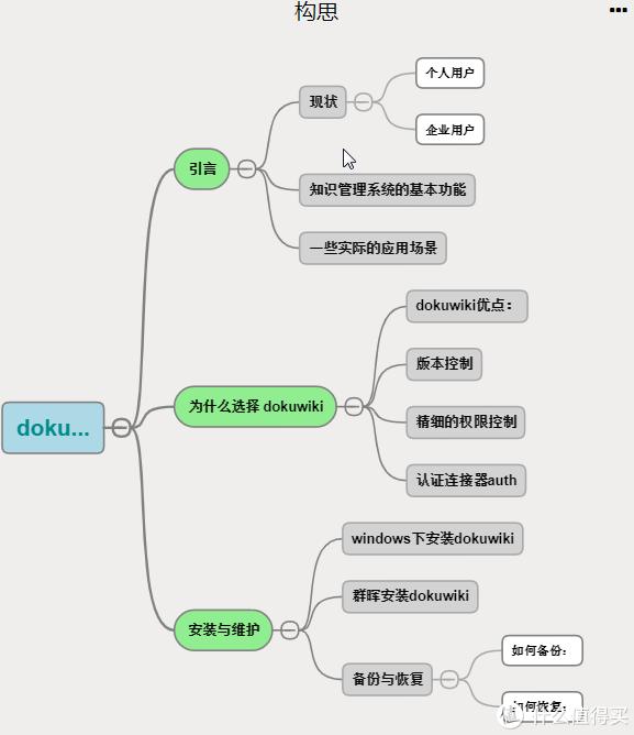 知识管理系统-dokuwiki 及 群晖安装教程