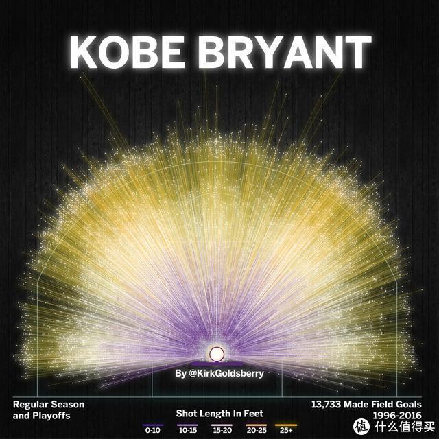 科比生涯进球分布图,如璀璨星辰