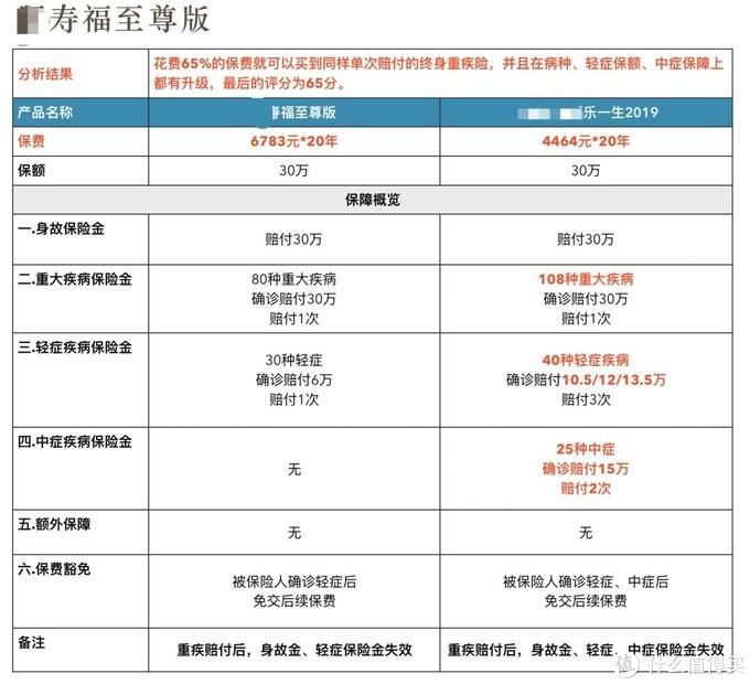 重疾险X寿福(至尊版)优化置换方案