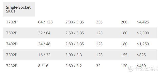 入门级EPYC阵营也有低至$450~$825美元的超廉价产品供中小企业数据中心选用