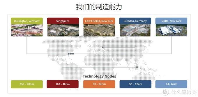格罗方德手握12nm~350nm各节点先进制程,及配套生产线,可承接Intel的14~22nm级产品代工业务