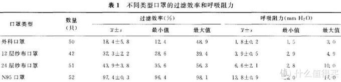 这论文里的外科口罩上来就是18.4%的0.3微米阻隔率,没到国标30%要求,估计是没密封好受潮或过期没电了