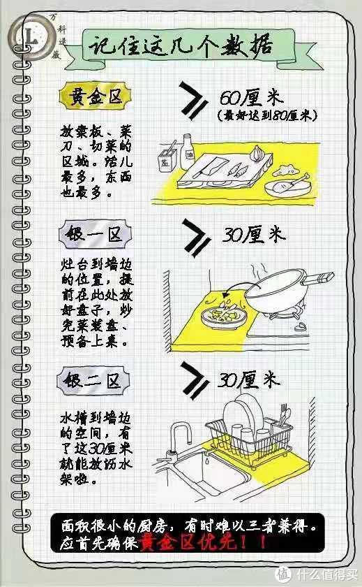 从宜家橱柜推演最适合国人的厨房动线!19条建议帮你布局舒适型橱柜收纳!