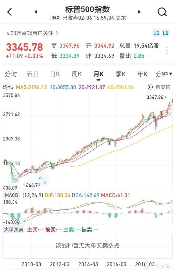 美股高估值如果崩盘,对A股影响几何