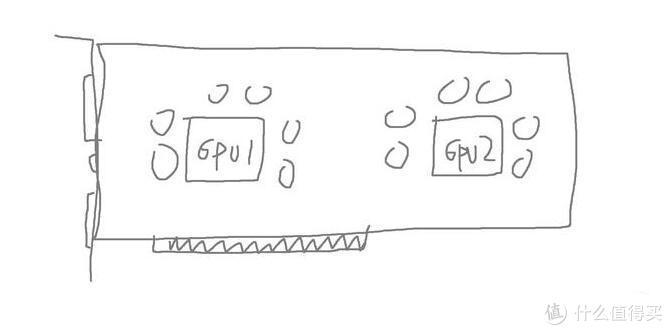 大部分人脑海中的双GPU显卡,都是这样的吧?