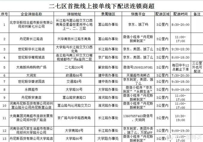 2020肺炎疫情期间郑州商场超市可线上购物