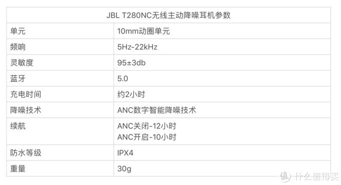 国际大厂售价不到千元的主动降噪耳机?JBL T280NC了解一下