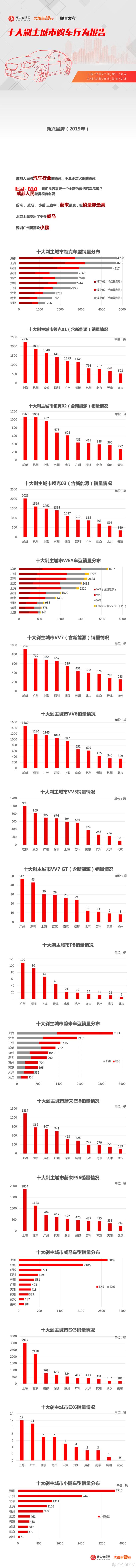 十大剁主城市购车行为报告:成都买走了最多WEY和最多领克