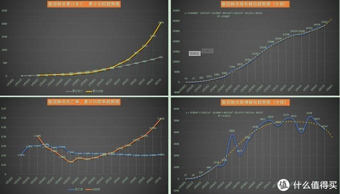 新冠肺炎疫情每日数据分析20200208