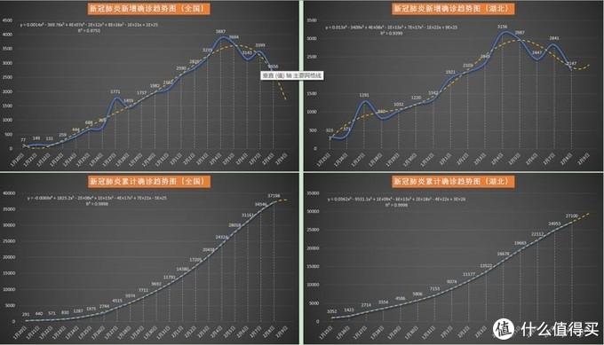 新冠肺炎疫情每日数据分析20200209