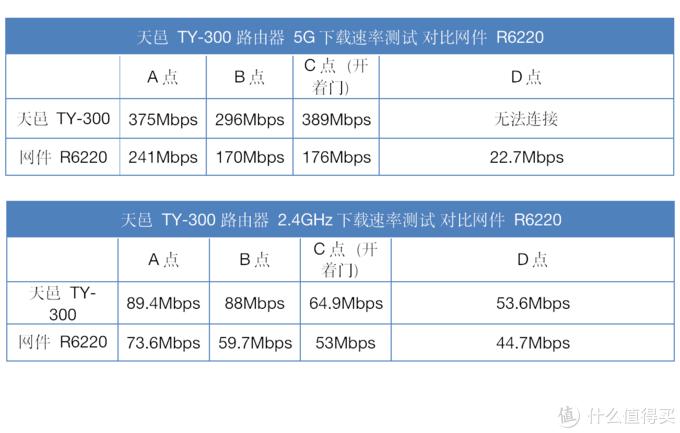 捡垃圾捡到宝!闲鱼120元入手Wi-Fi 6路由器,全网首发拆机&评测,对比网件R6220