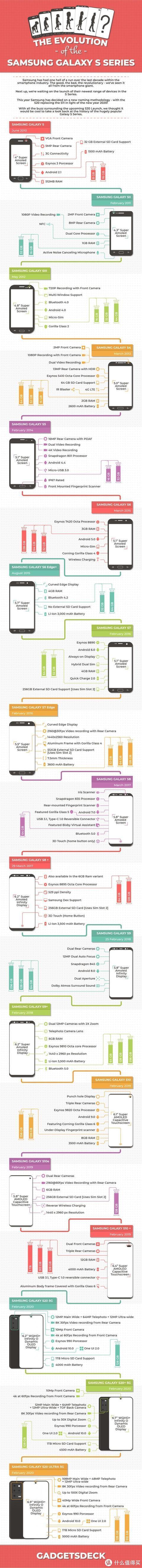 三星Galaxy S系列旗舰解析;一加8 Pro最新渲染图曝光