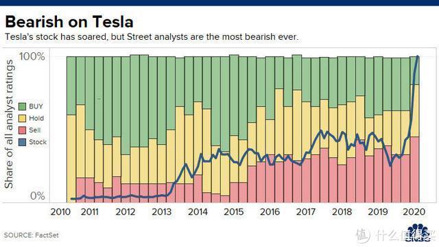 """特斯拉股票陷入""""最熊""""状态:45%华尔街分析师建议卖出"""