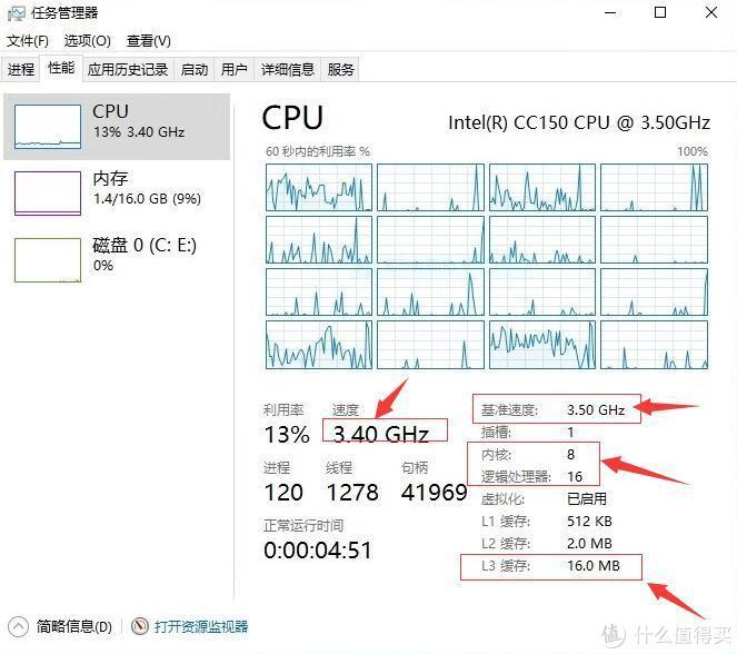 """""""主频锁死为全核3.5GHz,不支持睿频加速"""""""