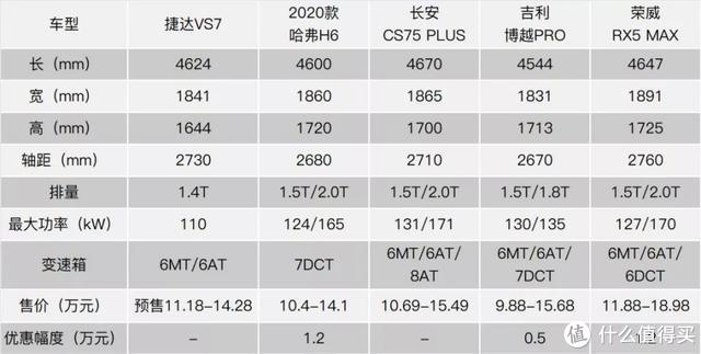 大众技术,售价更亲民,捷达VS7想动谁的市场?