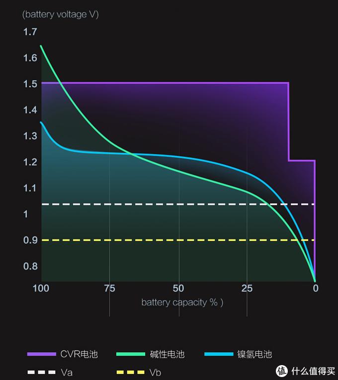 颠覆传统产品,品胜推出1.5V可充电AA锂电池