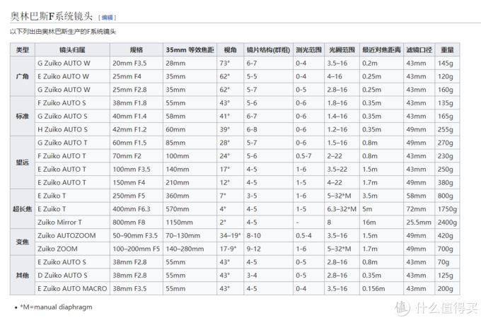 资料来自维基百科