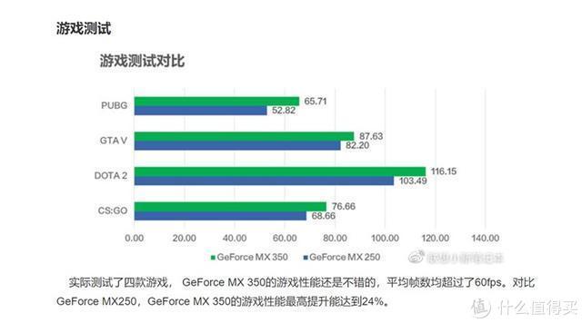 英伟达MX350独显较上代性能提升16%;三星将提供21亿美元援助