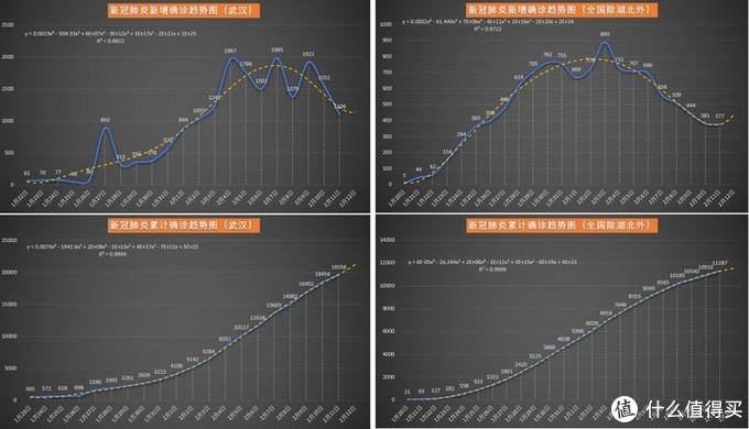 新冠肺炎疫情每日数据分析20200212