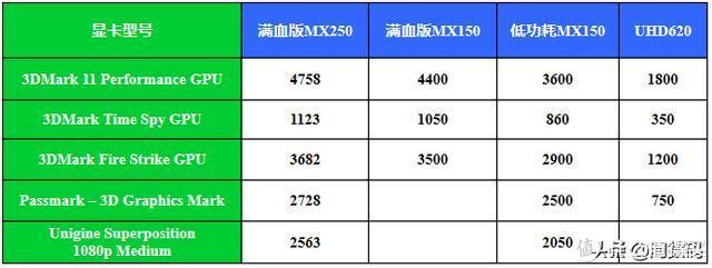 """对比前两代MX150 upto MX250的""""马甲式""""升级,MX350算得上换血了。"""