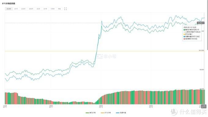 截止发稿时,BTC价格在一万美元以上徘徊
