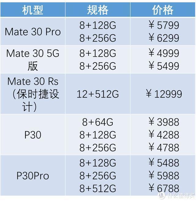 华为Mate30价格大跳水?2019各大旗舰机回收价盘点!你的手机还值多少钱?