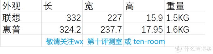 聊聊最近两款AMD性价比机 小新air14锐龙版、战66 AMD升级版