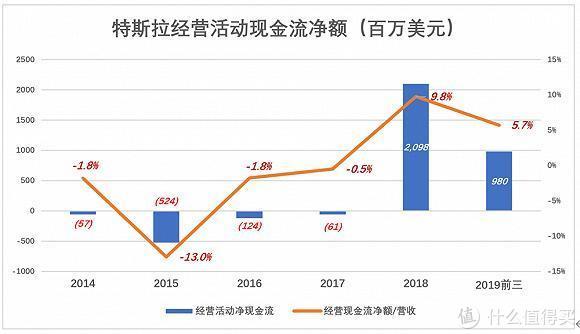 """华尔街:特斯拉股价为何暴涨暴跌?降价助其冲破""""天花板"""""""