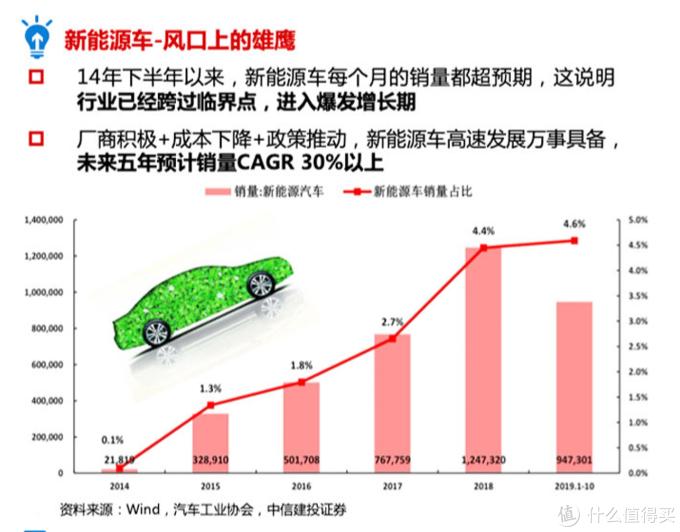 新能源汽车投资再添利器,华夏新汽车ETF发行中