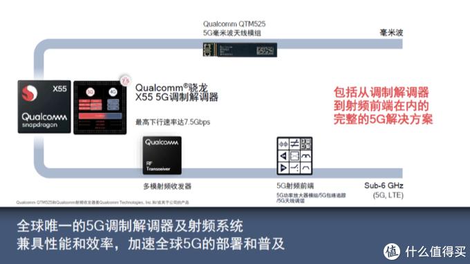 骁龙865助力三星Galaxy S20系列