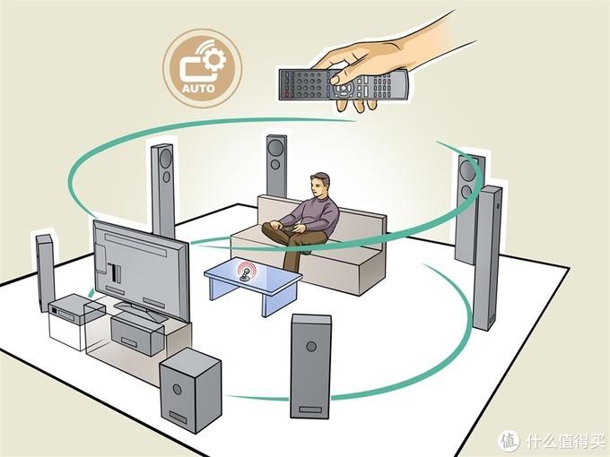典型7.1声道客厅(家庭)影院,电视机下方是中置,后方是超低音(.1声道),外加包围整个空间的其他6个声道音箱