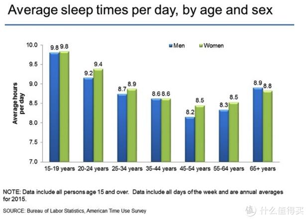 「在美国 睡眠时间往往很长 在macy's的专柜中柔软无支撑枕仍然是他们的首选 」