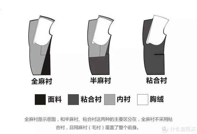 三种西装工艺区别