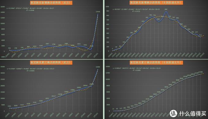 新冠肺炎疫情数据分析2020-02-12