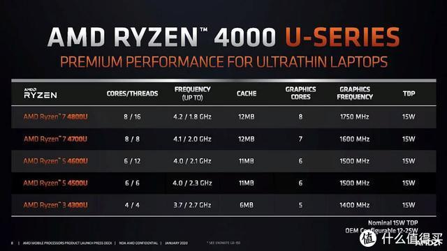 AMD Ryzen 4000低电压家族已具备8核心16线程的规模,仅需15W的TDP驱动(图源AMD)
