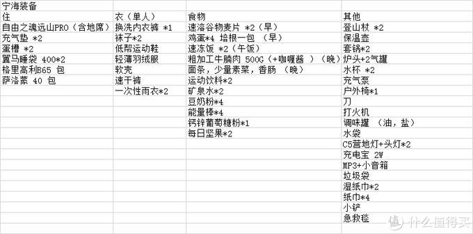上海无海何以探龙宫,附重装装备推荐及OSPREY苍穹无外挂打包技巧